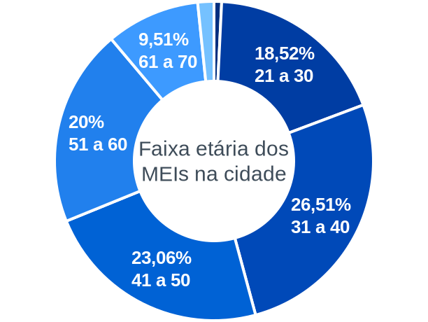 Faixa etária de MEIs na cidade de Pontal do Paraná