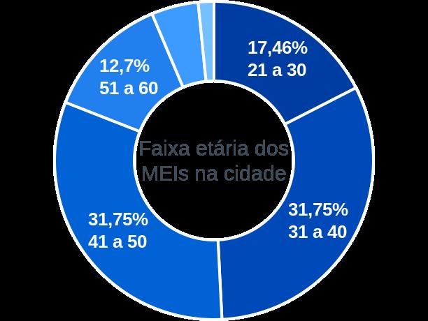 Faixa etária de MEIs na cidade de São Manoel do Paraná