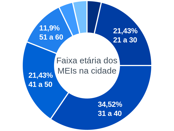 Faixa etária de MEIs na cidade de Caiçara do Rio do Vento