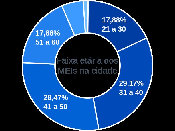 Faixa etária de MEIs na cidade de Jardim do Seridó