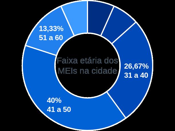 Faixa etária de MEIs na cidade de João Dias