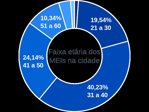 Faixa etária de MEIs na cidade de Major Sales