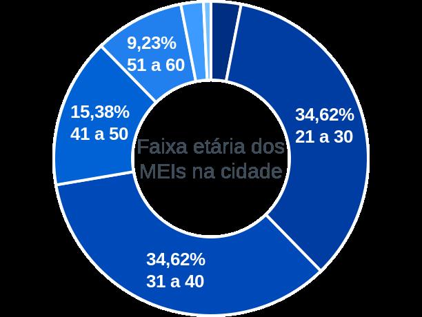 Faixa etária de MEIs na cidade de Porto do Mangue