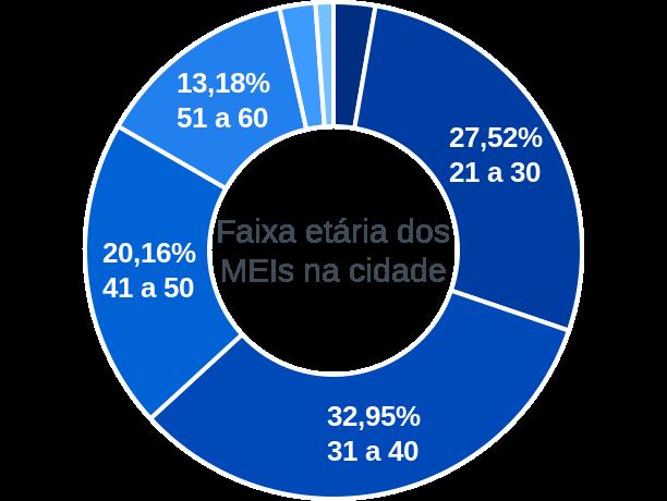 Faixa etária de MEIs na cidade de São José do Campestre