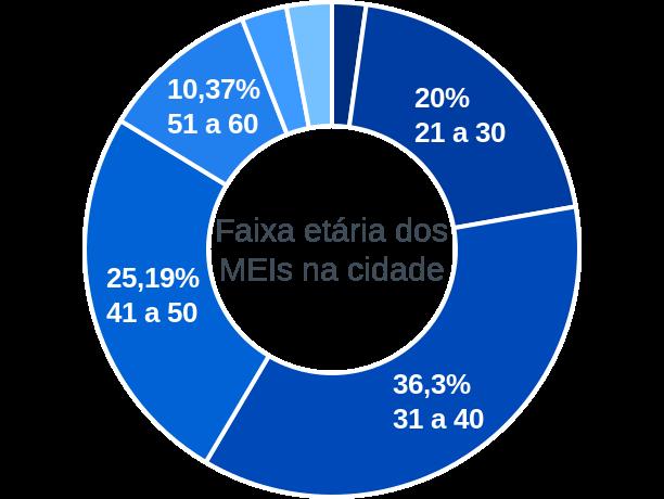 Faixa etária de MEIs na cidade de São José do Seridó