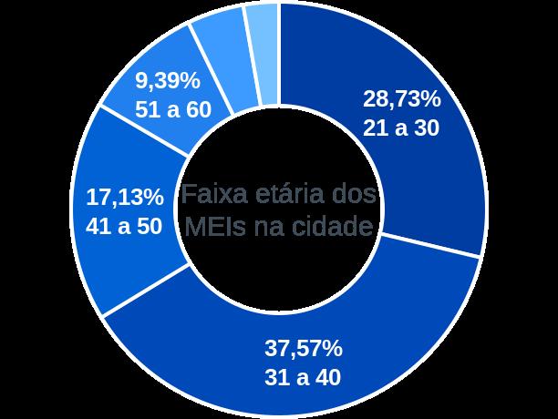 Faixa etária de MEIs na cidade de São Rafael
