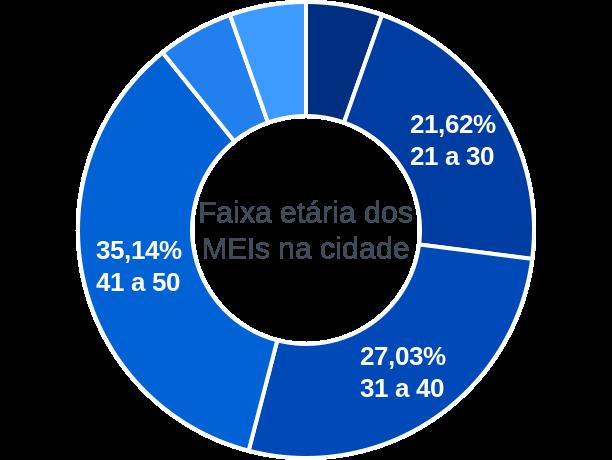 Faixa etária de MEIs na cidade de Taboleiro Grande