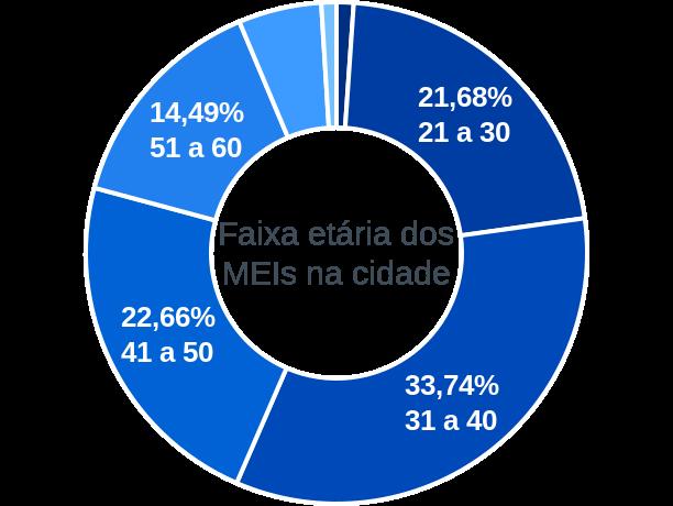 Faixa etária de MEIs na cidade de Candeias do Jamari