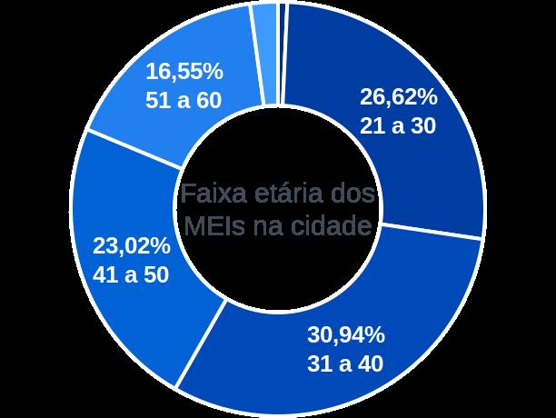 Faixa etária de MEIs na cidade de Governador Jorge Teixeira