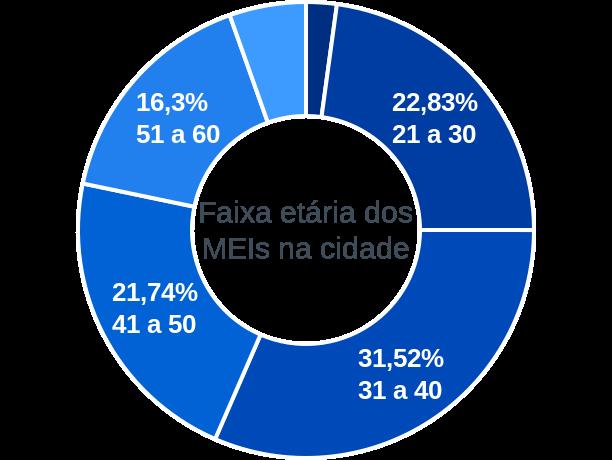 Faixa etária de MEIs na cidade de São Felipe D'Oeste