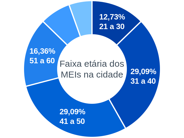 Faixa etária de MEIs na cidade de Barra do Rio Azul