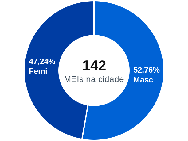 Gênero de MEIs na cidade de Colinas