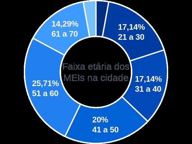 Faixa etária de MEIs na cidade de Coqueiro Baixo