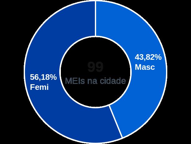 Gênero de MEIs na cidade de Monte Belo do Sul