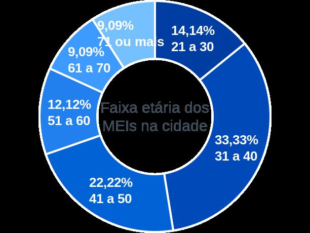 Faixa etária de MEIs na cidade de Monte Belo do Sul