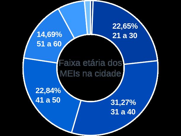 Faixa etária de MEIs na cidade de Porto Alegre