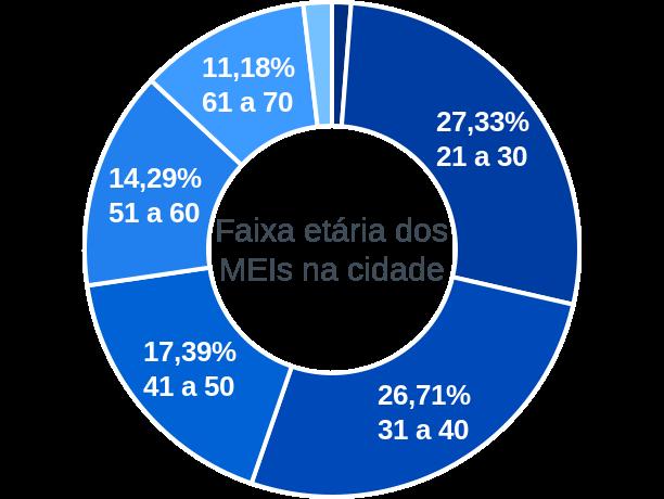 Faixa etária de MEIs na cidade de São João do Polêsine