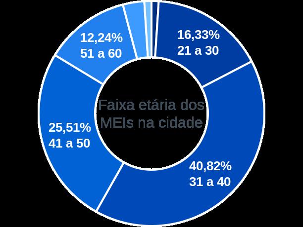 Faixa etária de MEIs na cidade de São José do Inhacorá
