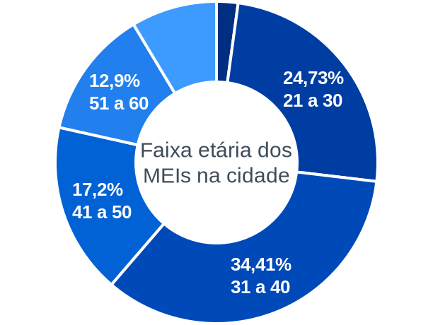 Faixa etária de MEIs na cidade de São José do Sul
