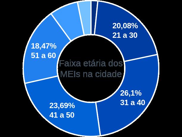 Faixa etária de MEIs na cidade de São Nicolau