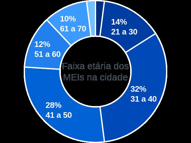 Faixa etária de MEIs na cidade de São Valério do Sul