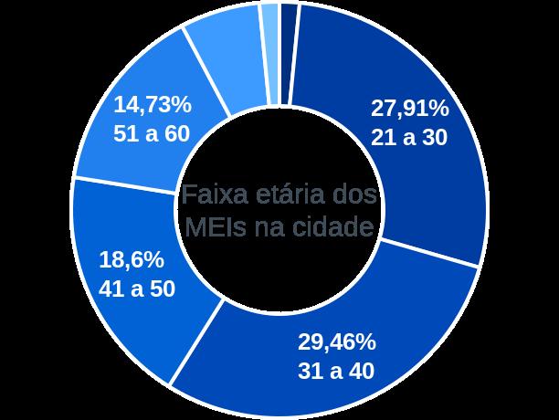 Faixa etária de MEIs na cidade de Severiano de Almeida