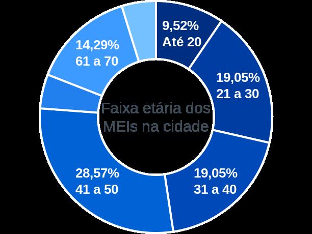 Faixa etária de MEIs na cidade de União da Serra
