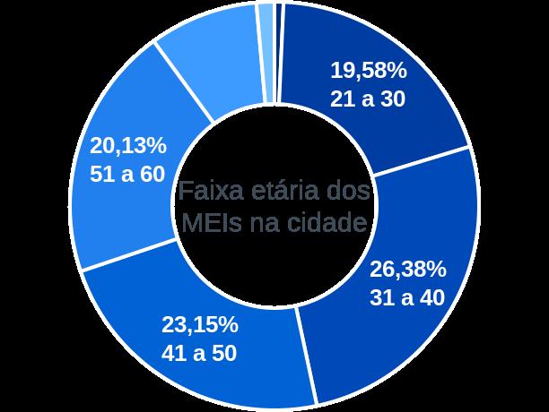 Faixa etária de MEIs na cidade de Uruguaiana