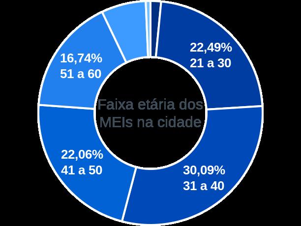 Faixa etária de MEIs na cidade de Balneário Gaivota