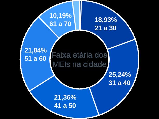 Faixa etária de MEIs na cidade de Bom Jardim da Serra