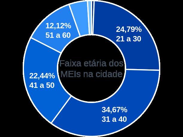 Faixa etária de MEIs na cidade de Florianópolis