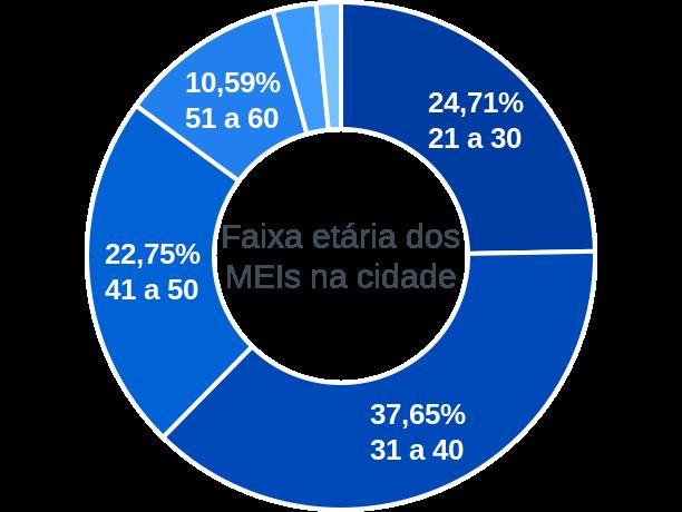 Faixa etária de MEIs na cidade de São João do Itaperiú