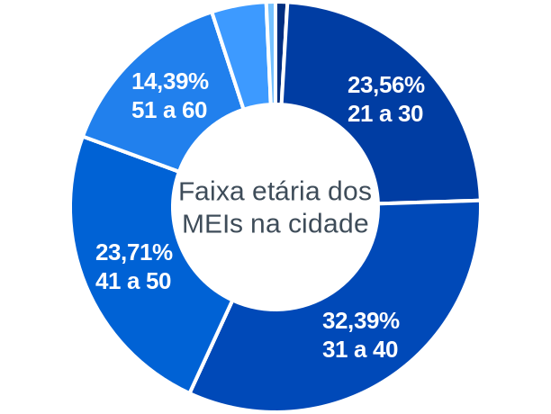Faixa etária de MEIs na cidade de Aracaju
