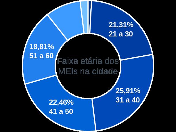 Faixa etária de MEIs na cidade de Cafelândia