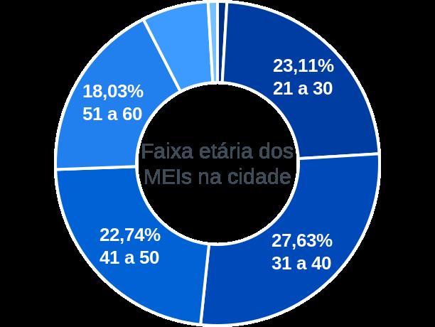 Faixa etária de MEIs na cidade de Cândido Mota