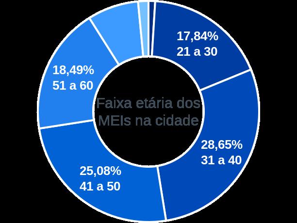 Faixa etária de MEIs na cidade de Cardoso