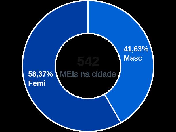 Gênero de MEIs na cidade de Getulina