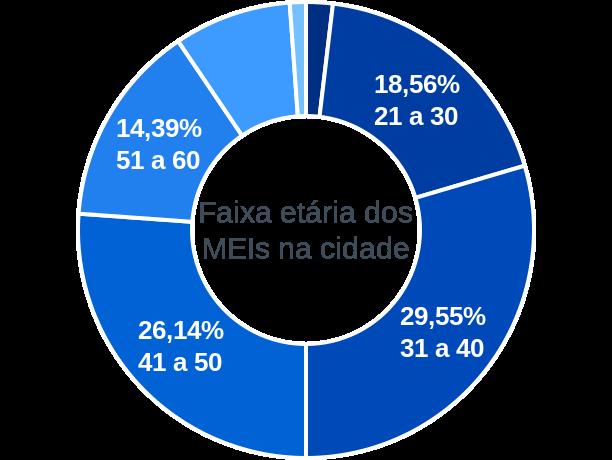 Faixa etária de MEIs na cidade de Inúbia Paulista