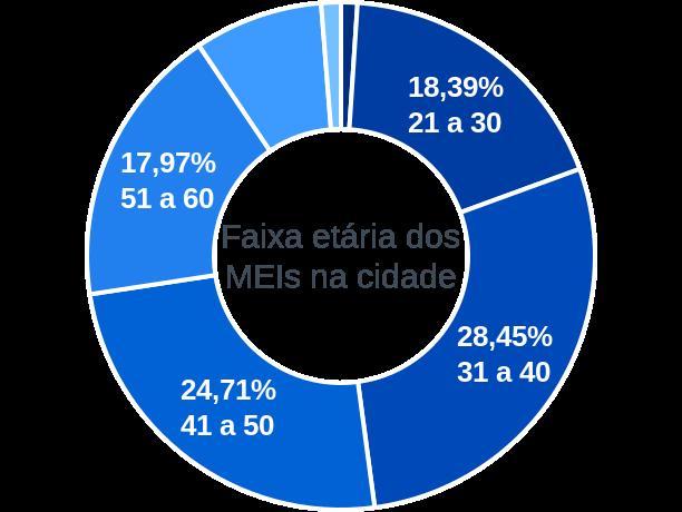 Faixa etária de MEIs na cidade de Itaí