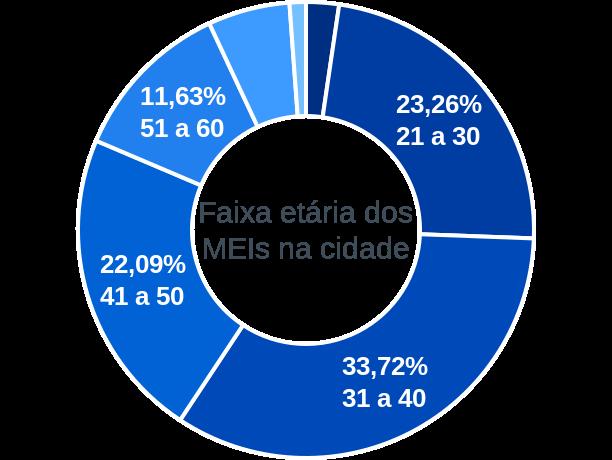 Faixa etária de MEIs na cidade de Marabá Paulista
