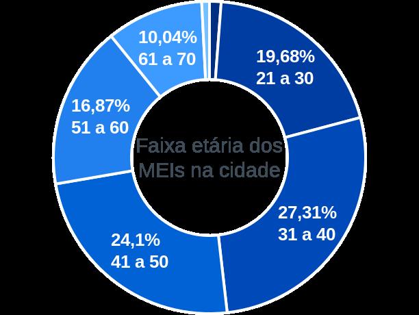 Faixa etária de MEIs na cidade de Pedrinhas Paulista