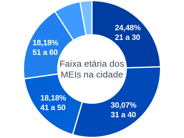 Faixa etária de MEIs na cidade de Pontes Gestal