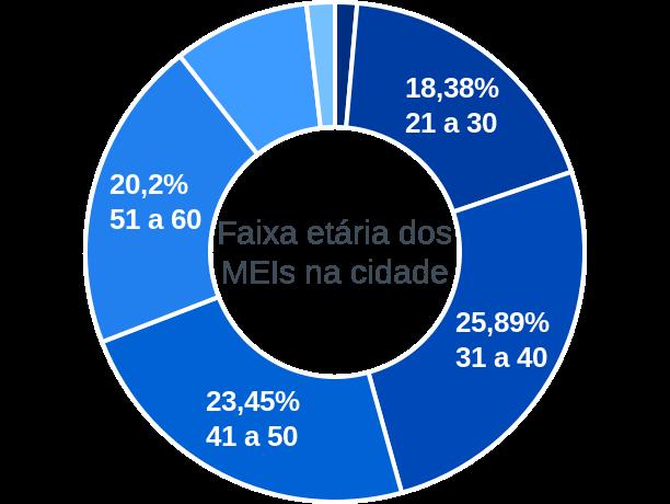 Faixa etária de MEIs na cidade de São Bento do Sapucaí