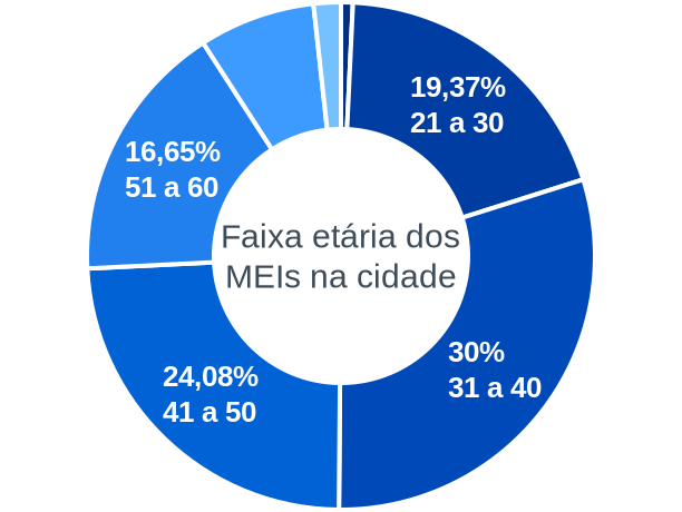 Faixa etária de MEIs na cidade de São Caetano do Sul