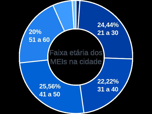 Faixa etária de MEIs na cidade de União Paulista