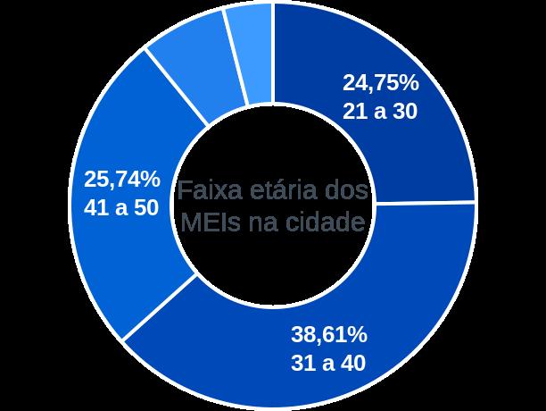 Faixa etária de MEIs na cidade de Cachoeirinha