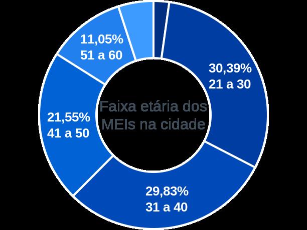Faixa etária de MEIs na cidade de Darcinópolis