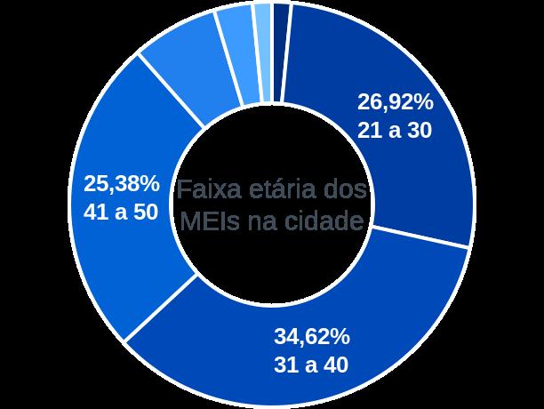 Faixa etária de MEIs na cidade de São Bento do Tocantins