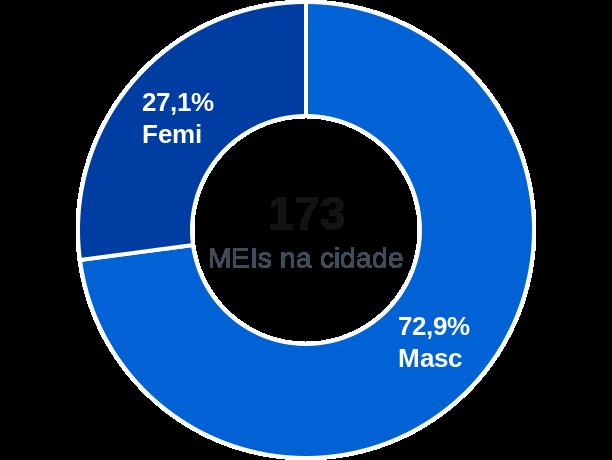 Gênero de MEIs na cidade de Tabocão